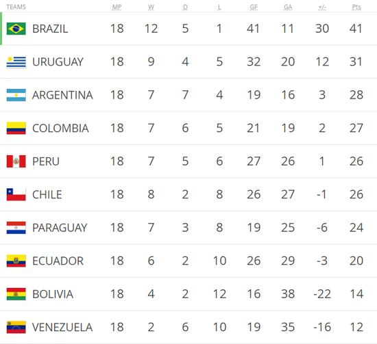 智利把自己坑出局!为多拿2分举报对手 却送秘鲁3分