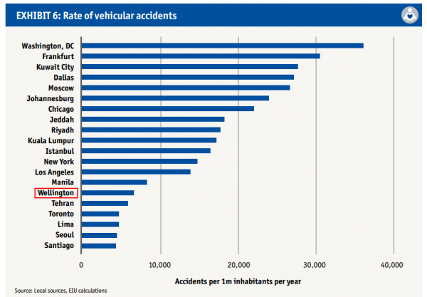 wellington rate of vehicular accidents