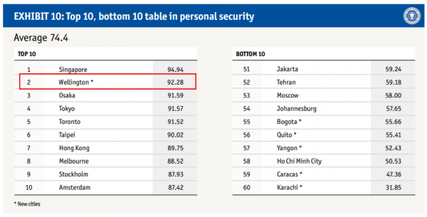 top and bottom 10 table in personal security
