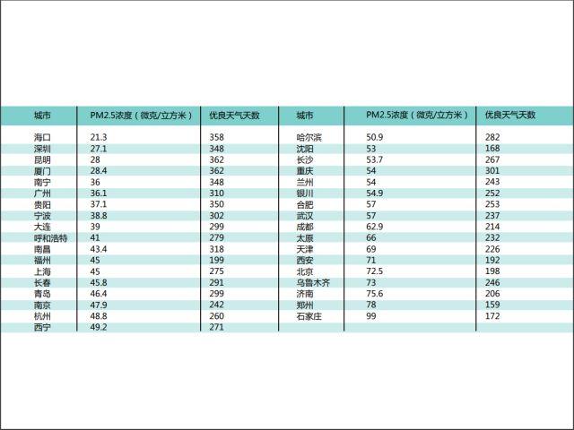 中国城市营商环境排名出炉:广州北京深圳上海重庆位居前五