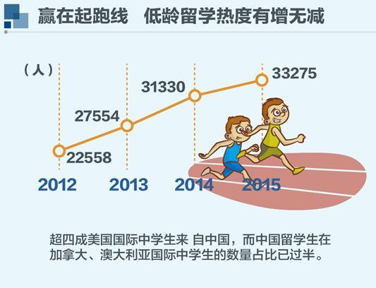 中国留学生为什么扎堆赴澳留学?看完宝宝更要努力了!