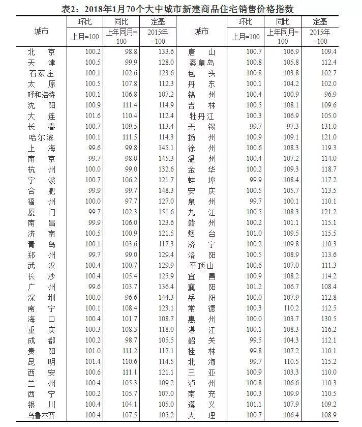 """金沙国际全球华人首选:最新!70城房价涨跌排行榜出炉:这些城市跌最""""狠"""",你在那有房吗?"""